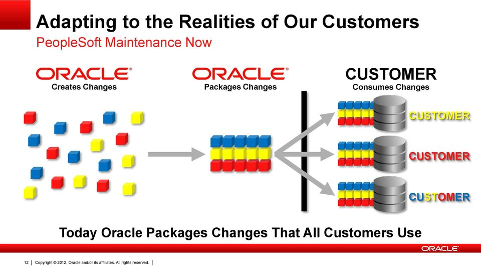 CUSTOMER CUSTOMER Today Oracle Packages Changes That All Customers