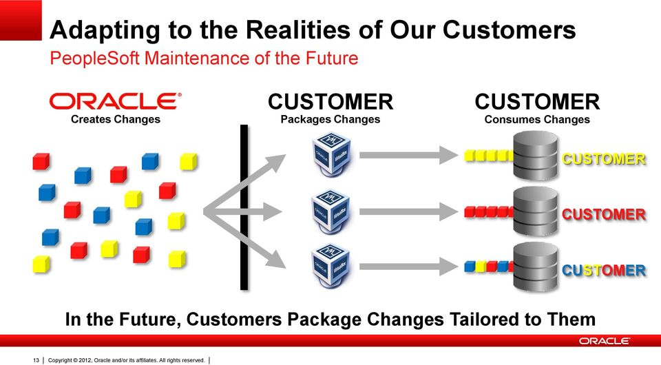 CUSTOMER CUSTOMER CUSTOMER In the Future, Customers Package Changes