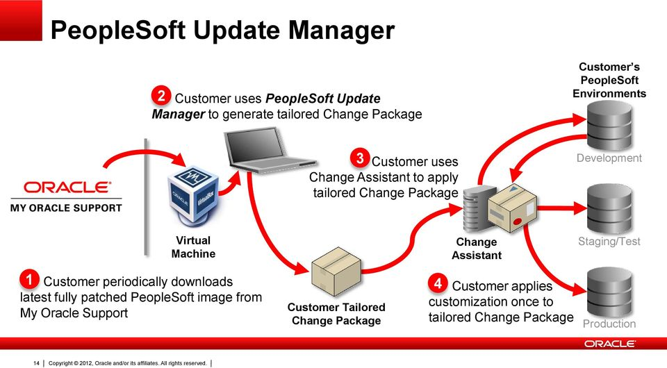 Staging/Test 1 Customer periodically downloads 4 latest fully patched PeopleSoft image from My Oracle Support Customer Tailored