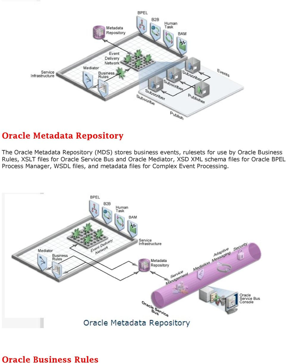 Bus and Oracle Mediator, XSD XML schema files for Oracle BPEL Process Manager,