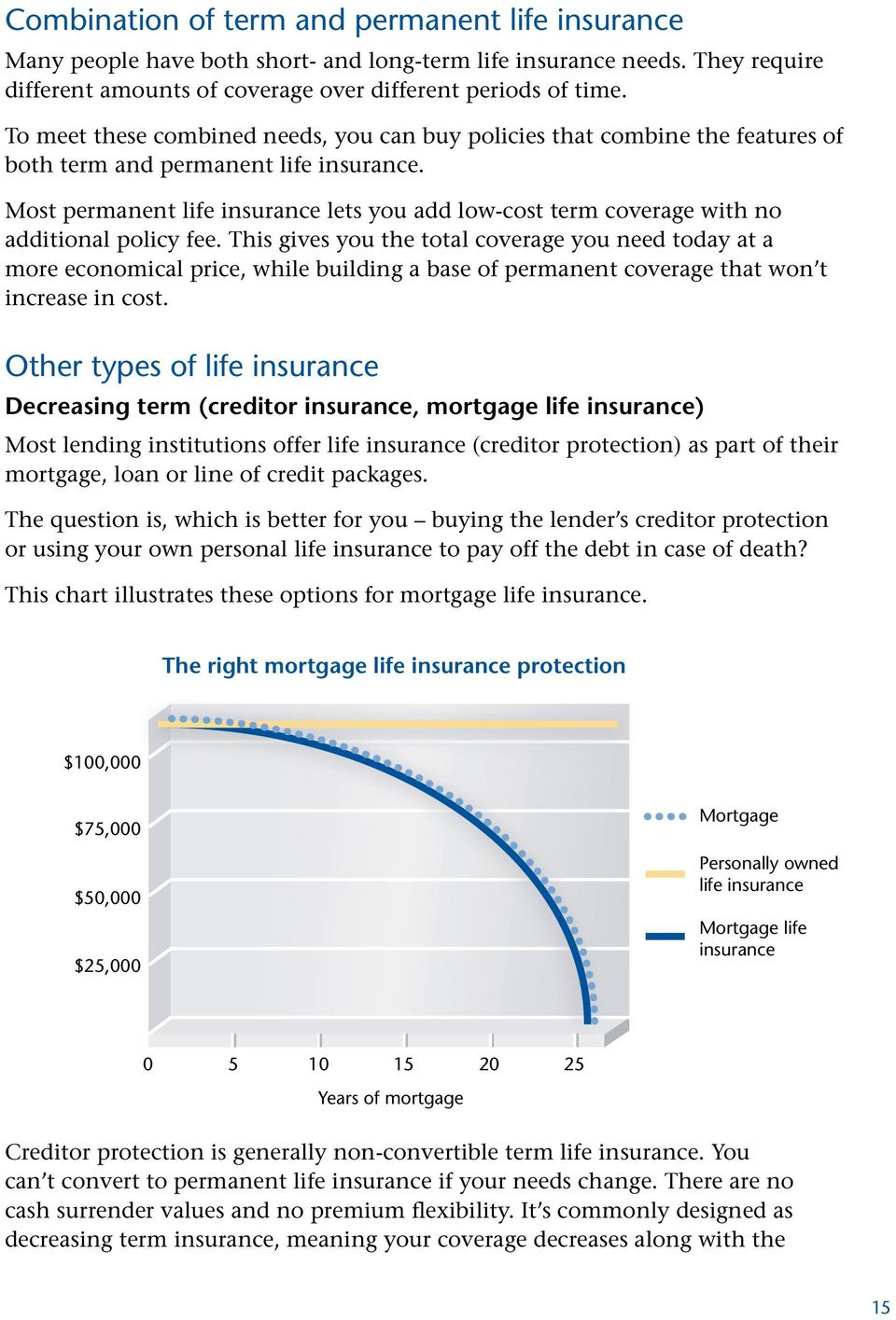 Most permanent life insurance lets you add low-cost term coverage with no additional policy fee.