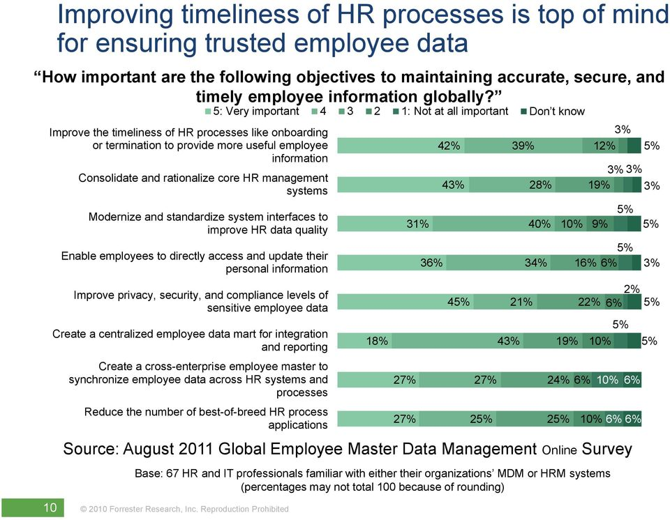5: Very important 4 3 2 1: Not at all important Improve the timeliness of HR processes like onboarding or termination to provide more useful employee information 42% Consolidate and rationalize core