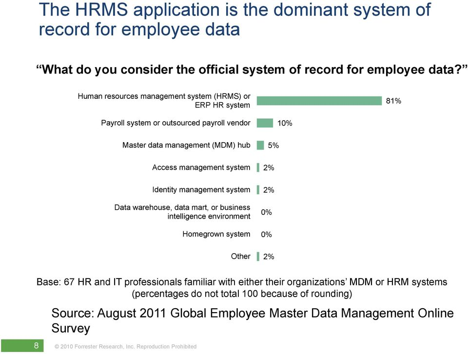 system 2% Identity management system 2% Data warehouse, data mart, or business intelligence environment 0% Homegrown system 0% Other 2% Base: 67 HR and IT