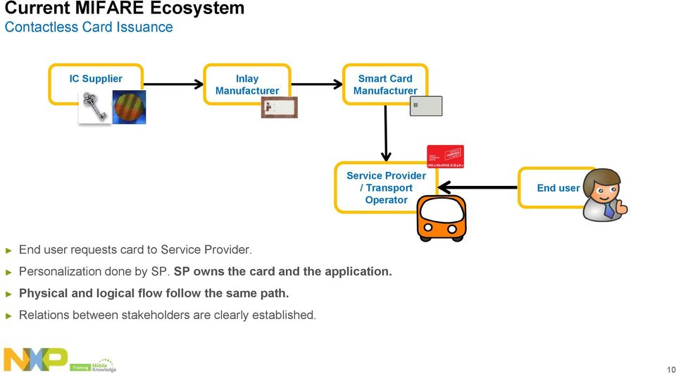 Service Provider. Personalization done by SP. SP owns the card and the application.
