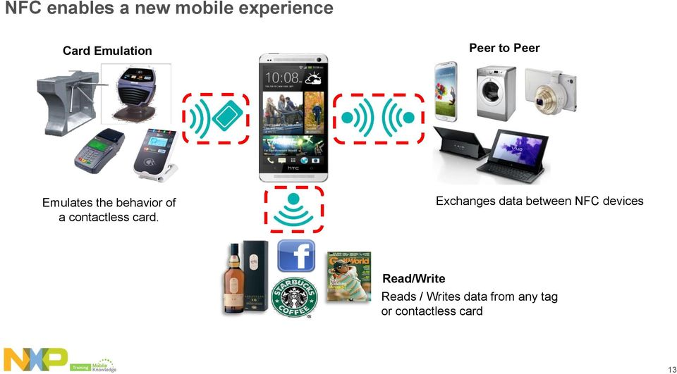 card. Exchanges data between NFC devices Read/Write