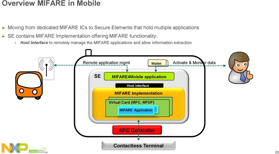 information extraction Remote application mgmt Wallet Activate & Monitor data SE MIFARE4Mobile application Host interface