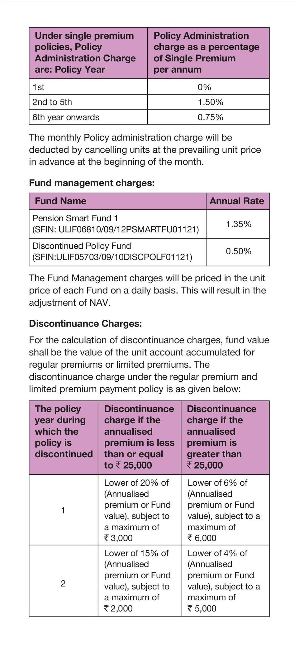 Fund management charges: Fund Name Pension Smart Fund 1 (SFIN: ULIF06810/09/12PSMARTFU01121) Discontinued Policy Fund (SFIN:ULIF05703/09/10DISCPOLF01121) Annual Rate 1.35% 0.