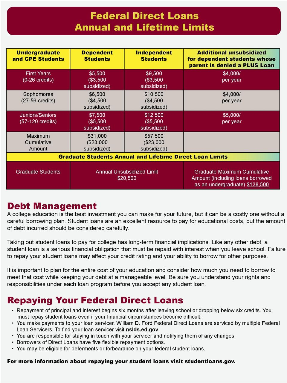subsidized) $12,500 ($5,500 subsidized) $57,500 ($23,000 subsidized) Graduate Students Annual and Lifetime Direct Loan Limits Additional unsubsidized for dependent students whose parent is denied a
