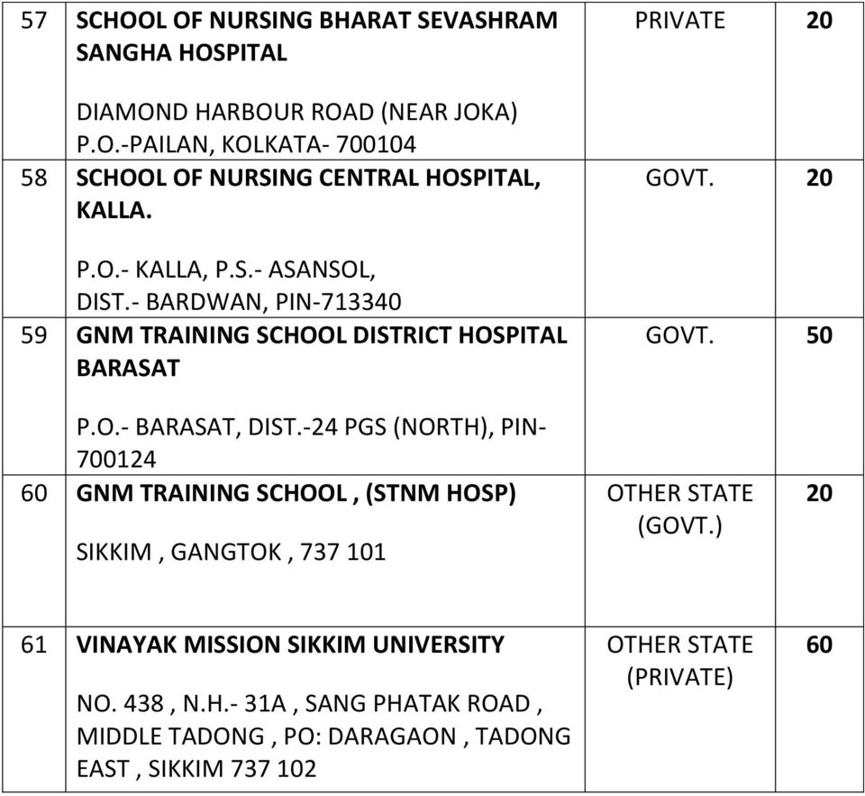 -24 PGS (NORTH), PIN- 700124 60 GNM TRAINING SCHOOL, (STNM HOSP) SIKKIM, GANGTOK, 737 101 OTHER STATE (GOVT.