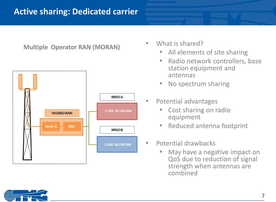 spectrum sharing Potential advantages Cost sharing on radio equipment Reduced antenna footprint