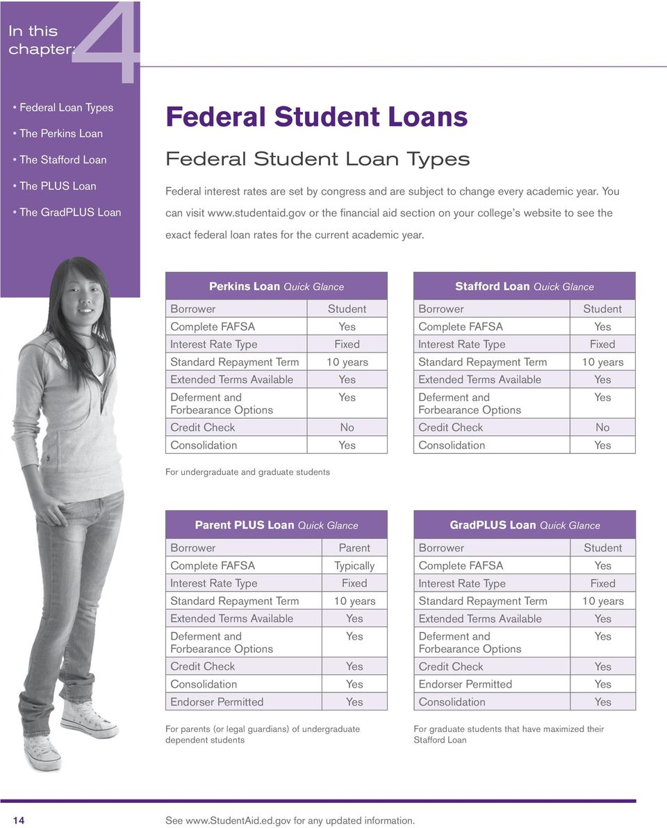 gov or the financial aid section on your college s website to see the exact federal loan rates for the current academic year.