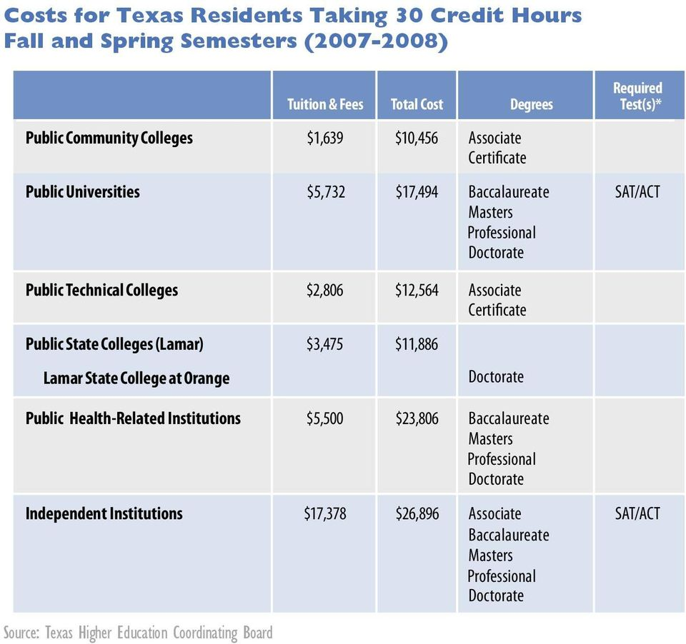 Certificate Public State Colleges (Lamar) $3,475 $11,886 Lamar State College at Orange Doctorate Public Health-Related Institutions $5,500 $23,806 Baccalaureate Masters