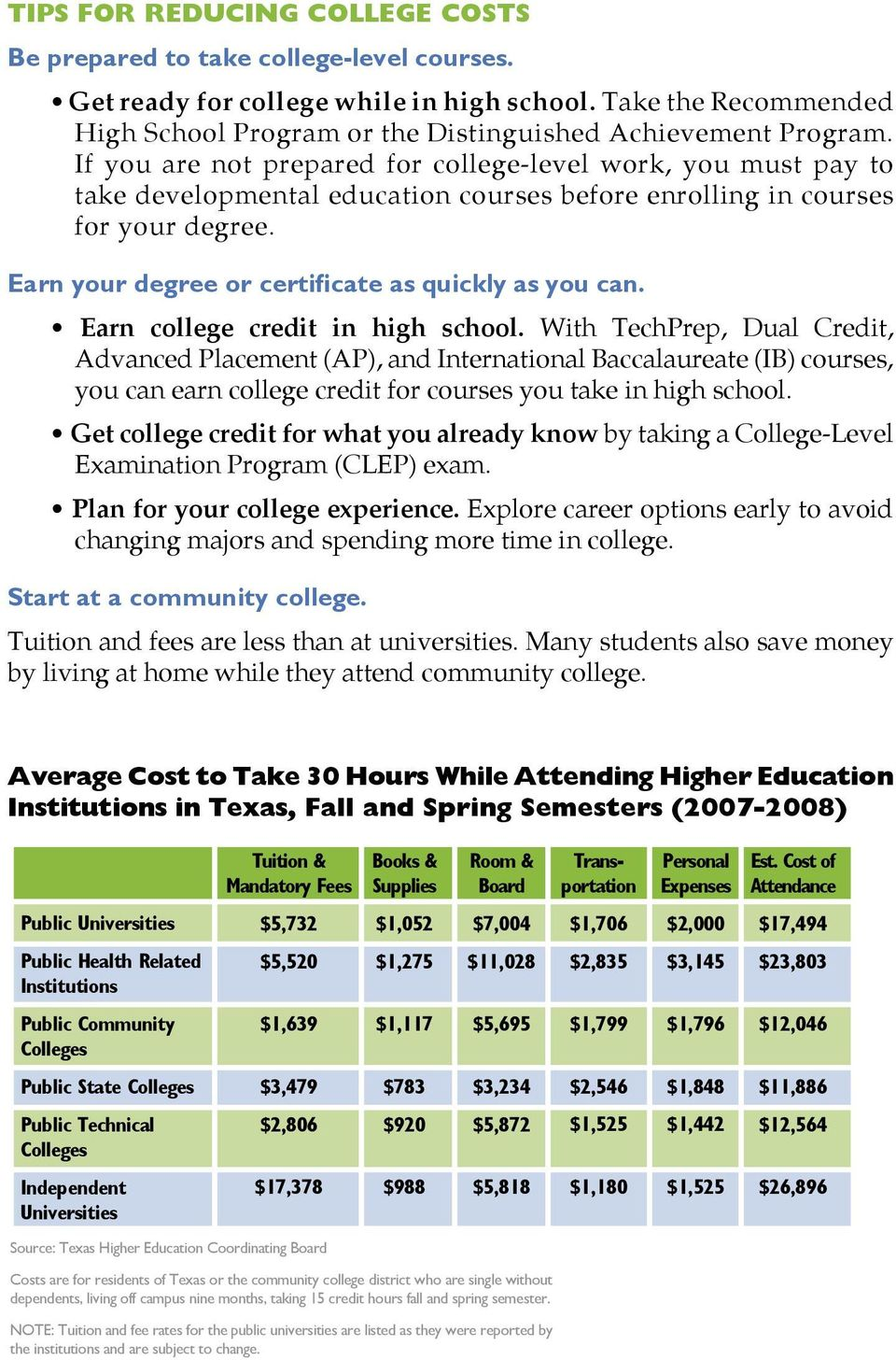 If you are not prepared for college-level work, you must pay to take developmental education courses before enrolling in courses for your degree. Earn your degree or certificate as quickly as you can.