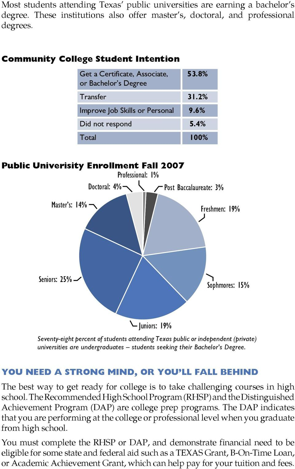 4% Total 100% Public Univerisity Enrollment Fall 2007 Professional: 1% Doctoral: 4% Post Baccalaureate: 3% Master s: 14% Freshmen: 19% Doctoral Master's Seniors Juniors Seniors: 25% Sophmores: 15%