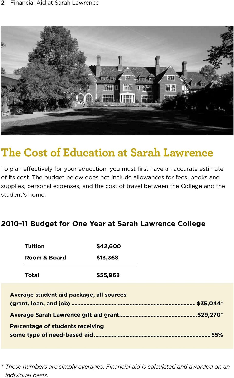 2010-11 Budget for One Year at Sarah Lawrence College Tuition $42,600 Room & Board $13,368 Total $55,968 Average student aid package, all sources (grant, loan, and job).