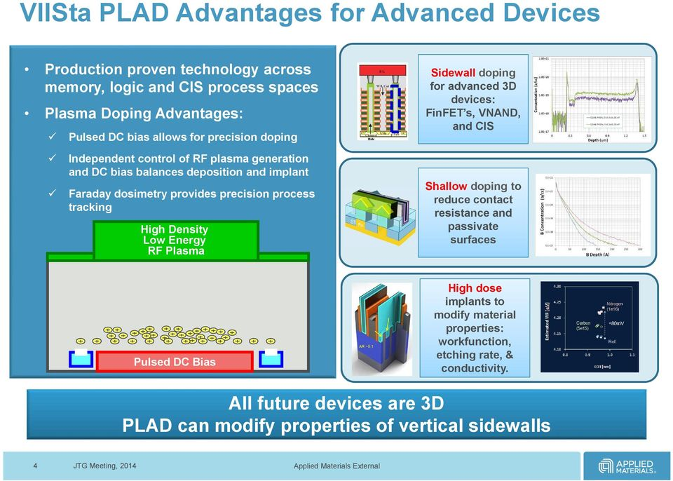 precision process tracking High Density Low Energy RF Plasma Shallow Sidewall doping doping to reduce for advanced contact3d resistance devices: and FinFET s, passivate VNAND, surfaces
