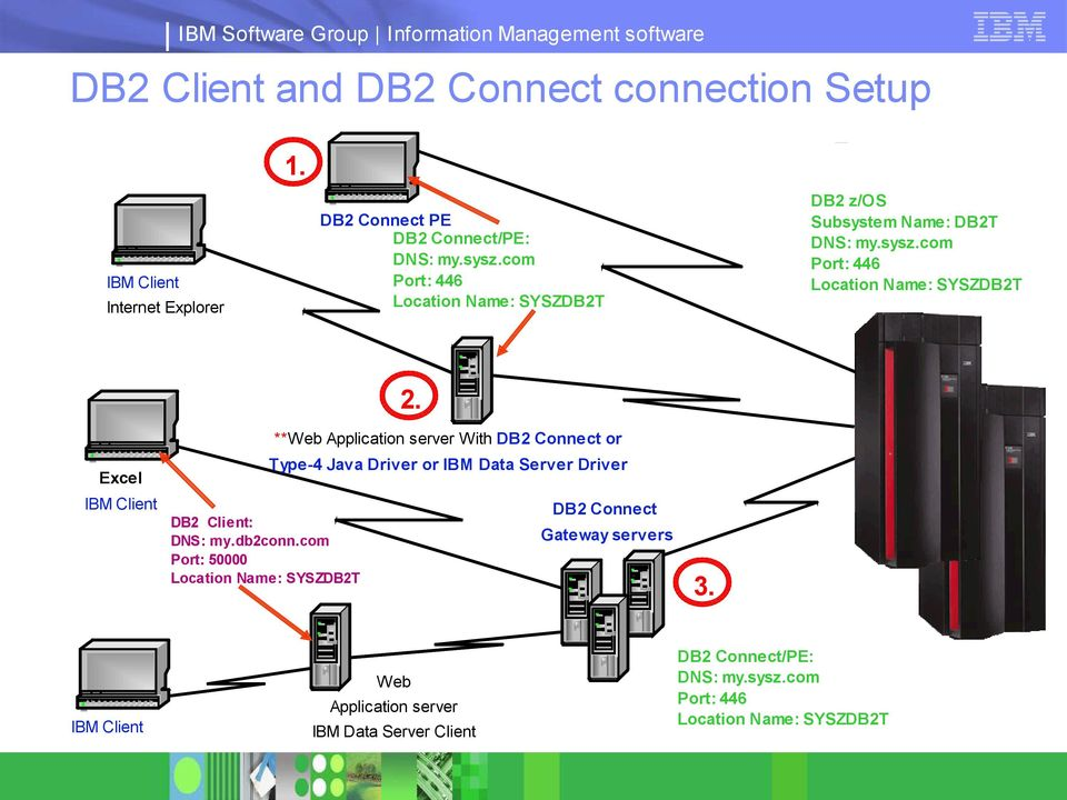 **Web Application server With DB2 Connect or Excel Type-4 Java Driver or IBM Data Server Driver IBM Client DB2 Connect DB2 Client: DNS: my.