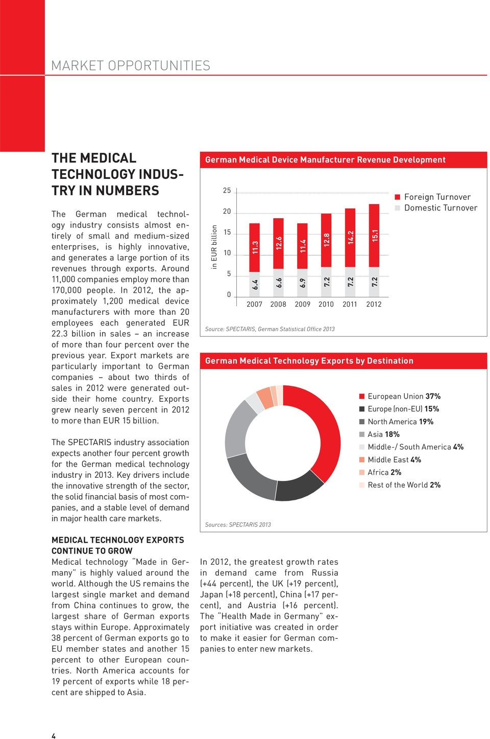 In 2012, the approximately 1,200 medical device manufacturers with more than 20 employees each generated EUR 22.3 billion in sales an increase of more than four percent over the previous year.