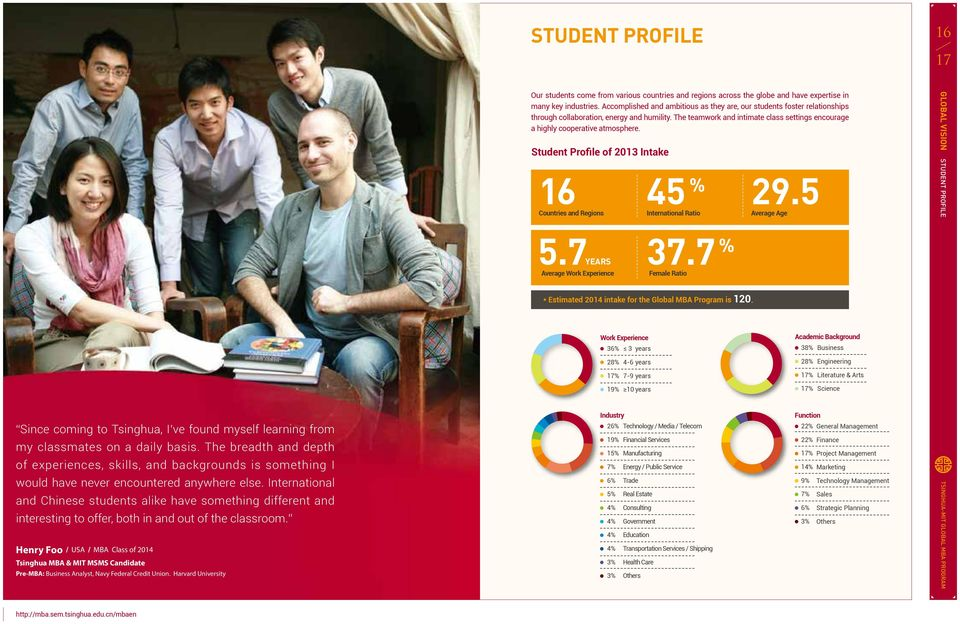 The teamwork and intimate class settings encourage a highly cooperative atmosphere. Student Profile of 2013 Intake 16 Countries and Regions International 45 % 29.