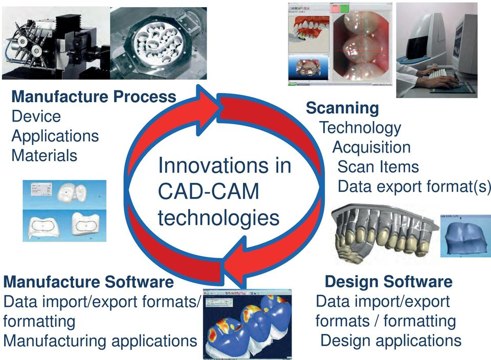 Manufacture Software Data import/export formats/ - formatting Manufacturing