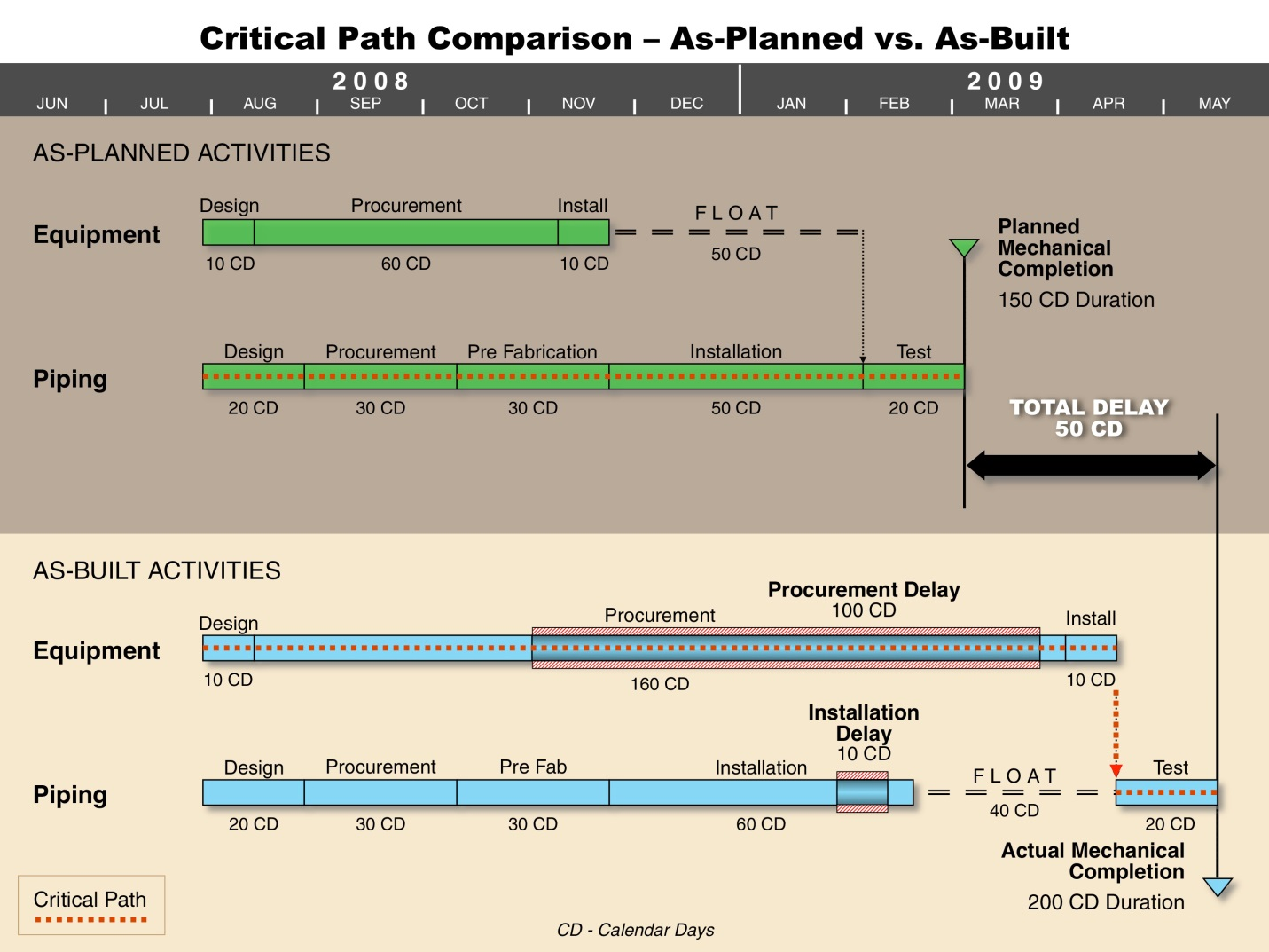 An analysis that only focuses on critical path work at the beginning of the window risks ignoring the real delay to Mechanical Completion, and ultimately to Project Completion.