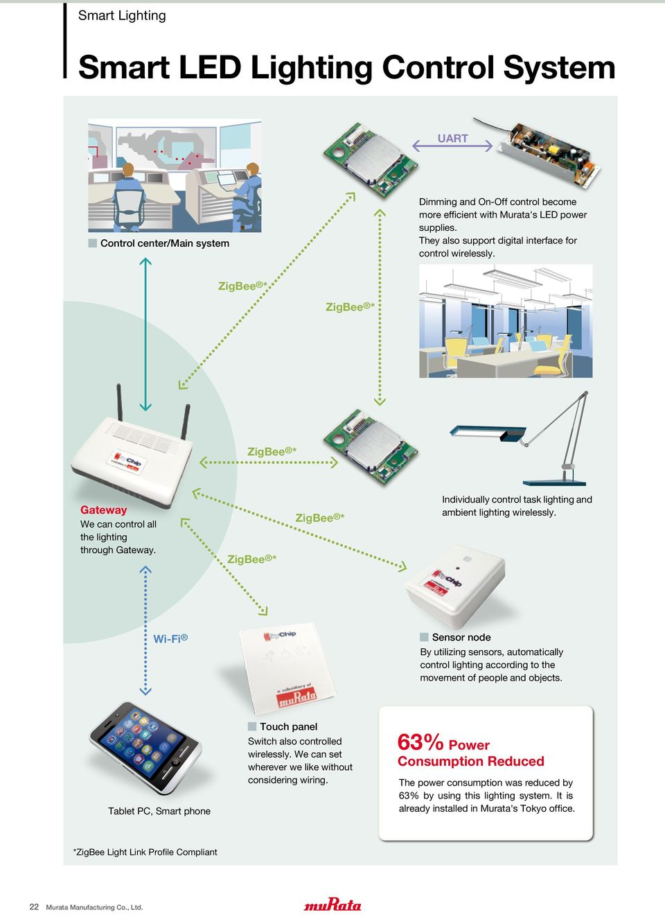 Component Design & Solutions for Sensor Networks. -Smart Buildings ...
