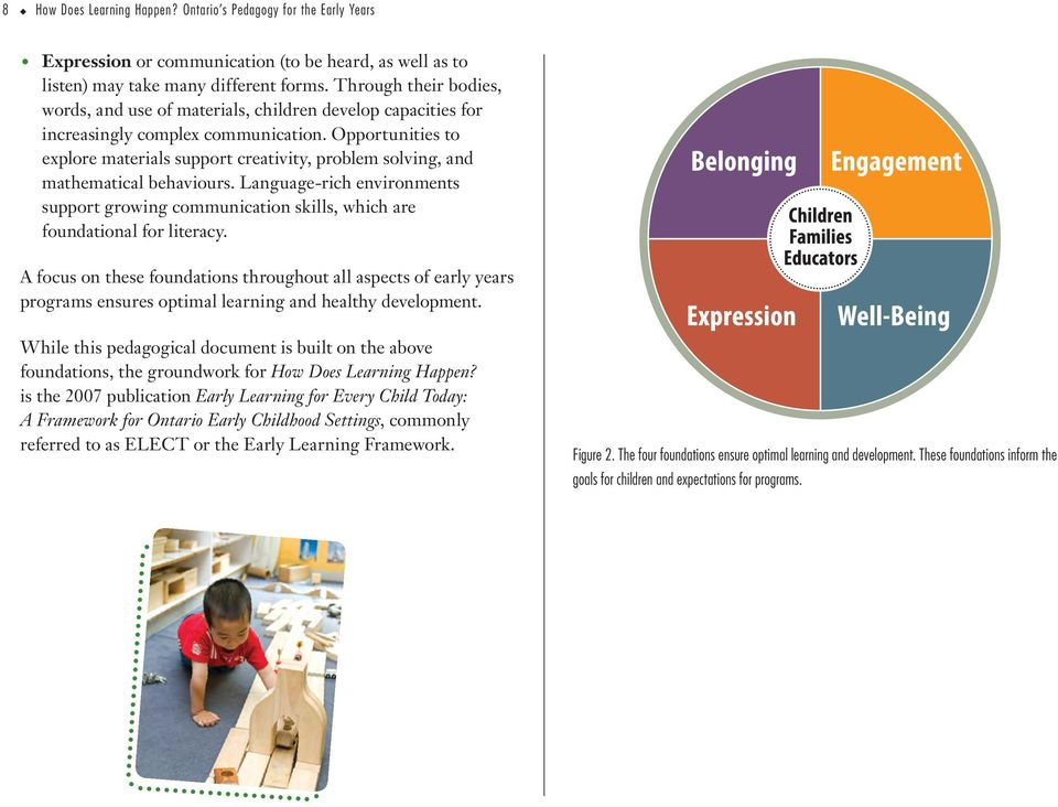 Opportunities to explore materials support creativity, problem solving, and mathematical behaviours.