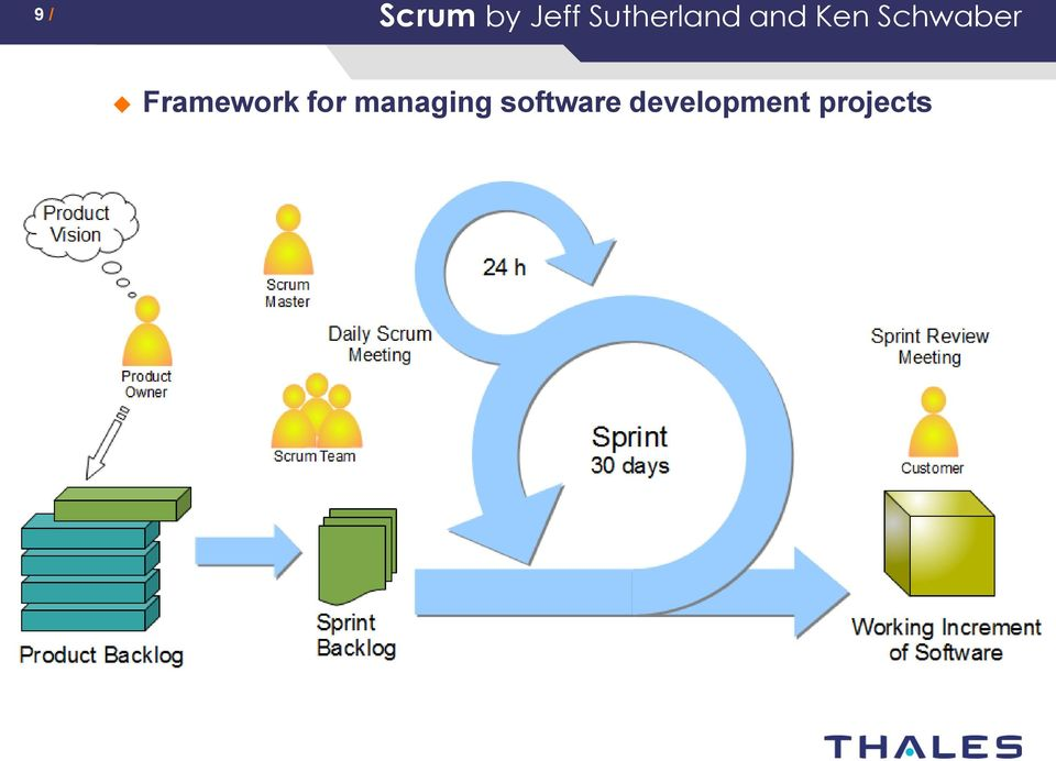 scrum methodology research paper Research paper on scrum methodology cells homework help posted on april 12, 2018 by sorry but i kinda dislike the 280 characters i mean it might be useful.