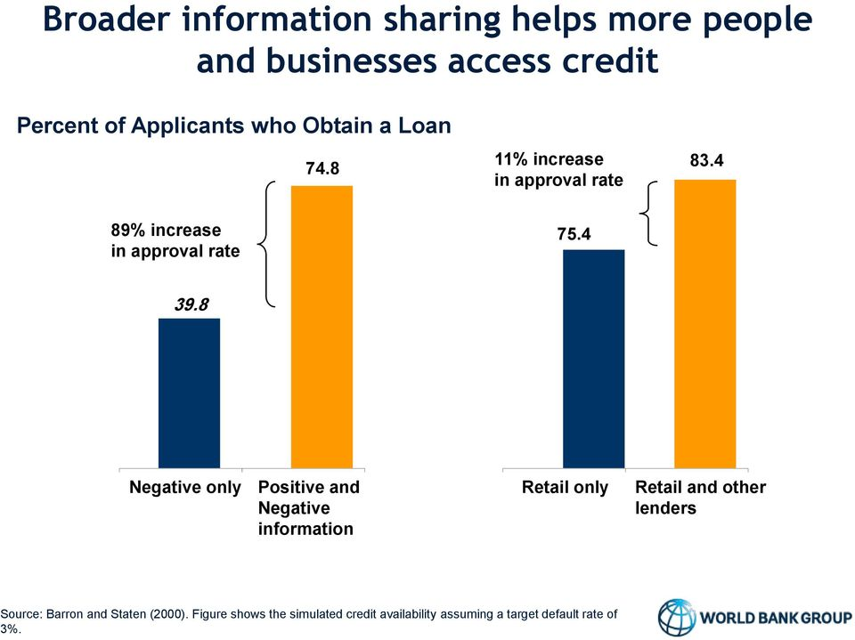8 Negative only Positive and Negative information Retail only Retail and other lenders Source: