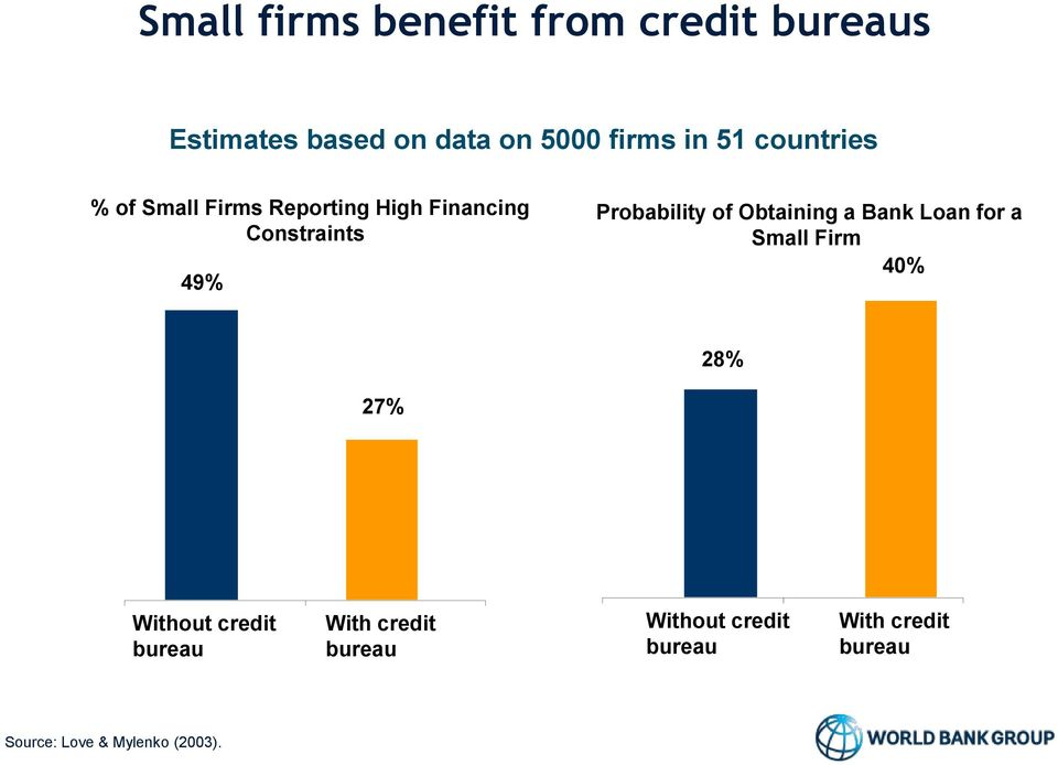 of Obtaining a Bank Loan for a Small Firm 40% 28% 27% Without credit bureau With