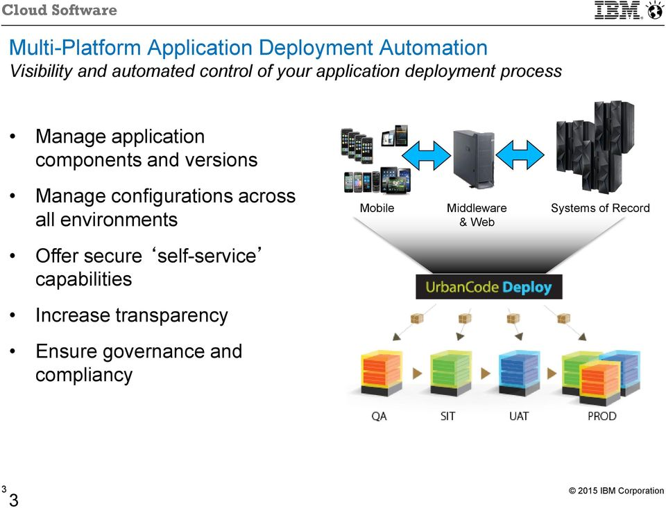 configurations across all environments Mobile Middleware & Web Systems of Record Offer