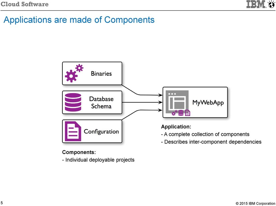 components - Describes inter-component