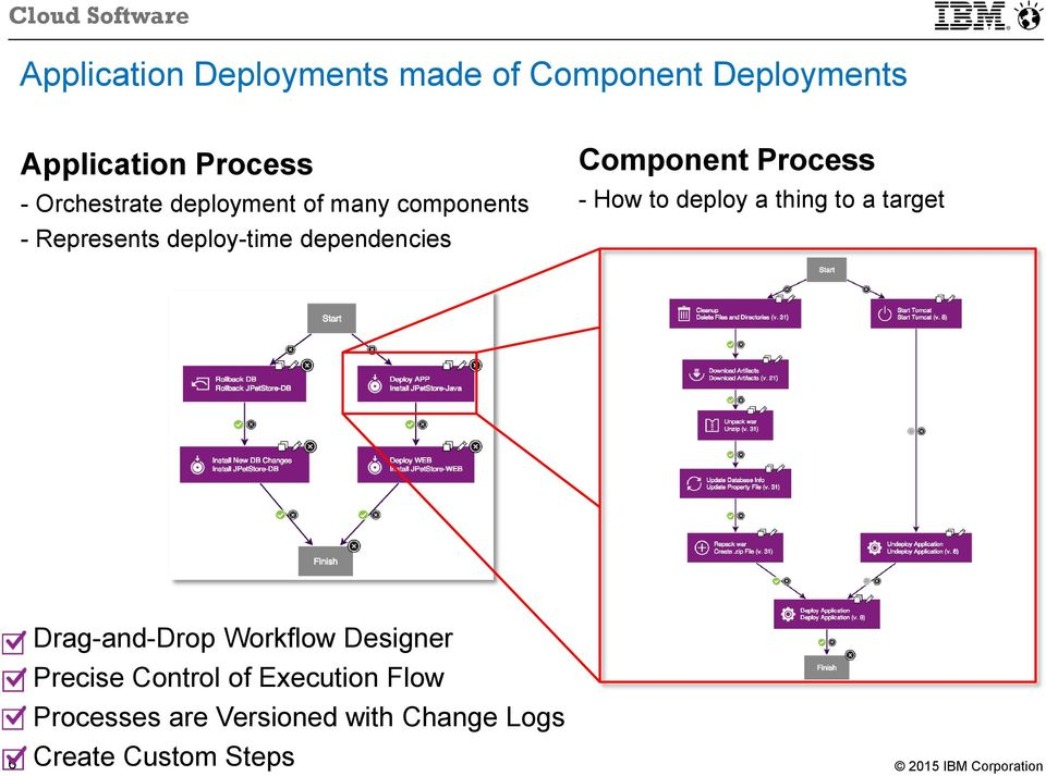 Component Process - How to deploy a thing to a target 6 Drag-and-Drop Workflow