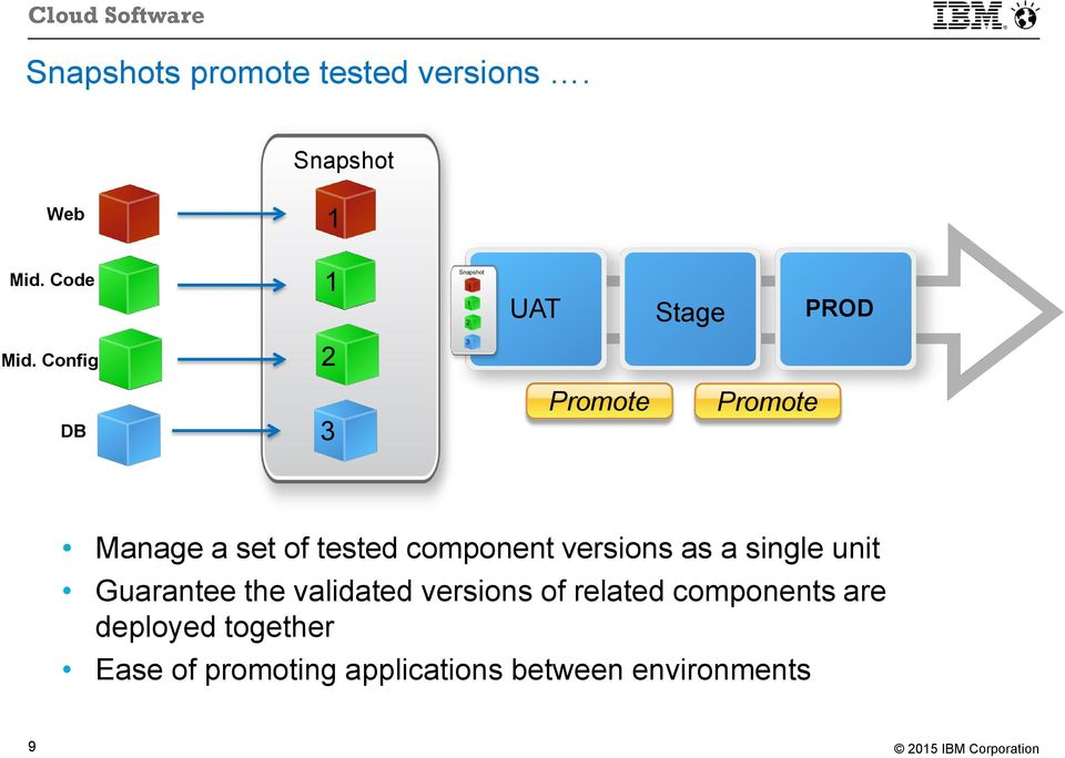 component versions as a single unit Guarantee the validated versions of