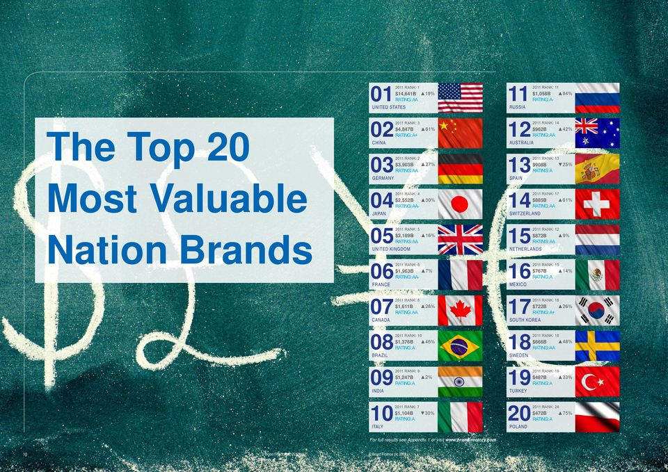 48% $666B RATING: AA 19 $487B RATING: A 20 $472B RATING: A RUSSIA UNITED STATES The Top 20 Most Valuable Nation Brands 2011 RANK: 11 $1,058B 84% RATING: A- 2011 RANK: 3 2011 RANK: 14 AUSTRALIA CHINA