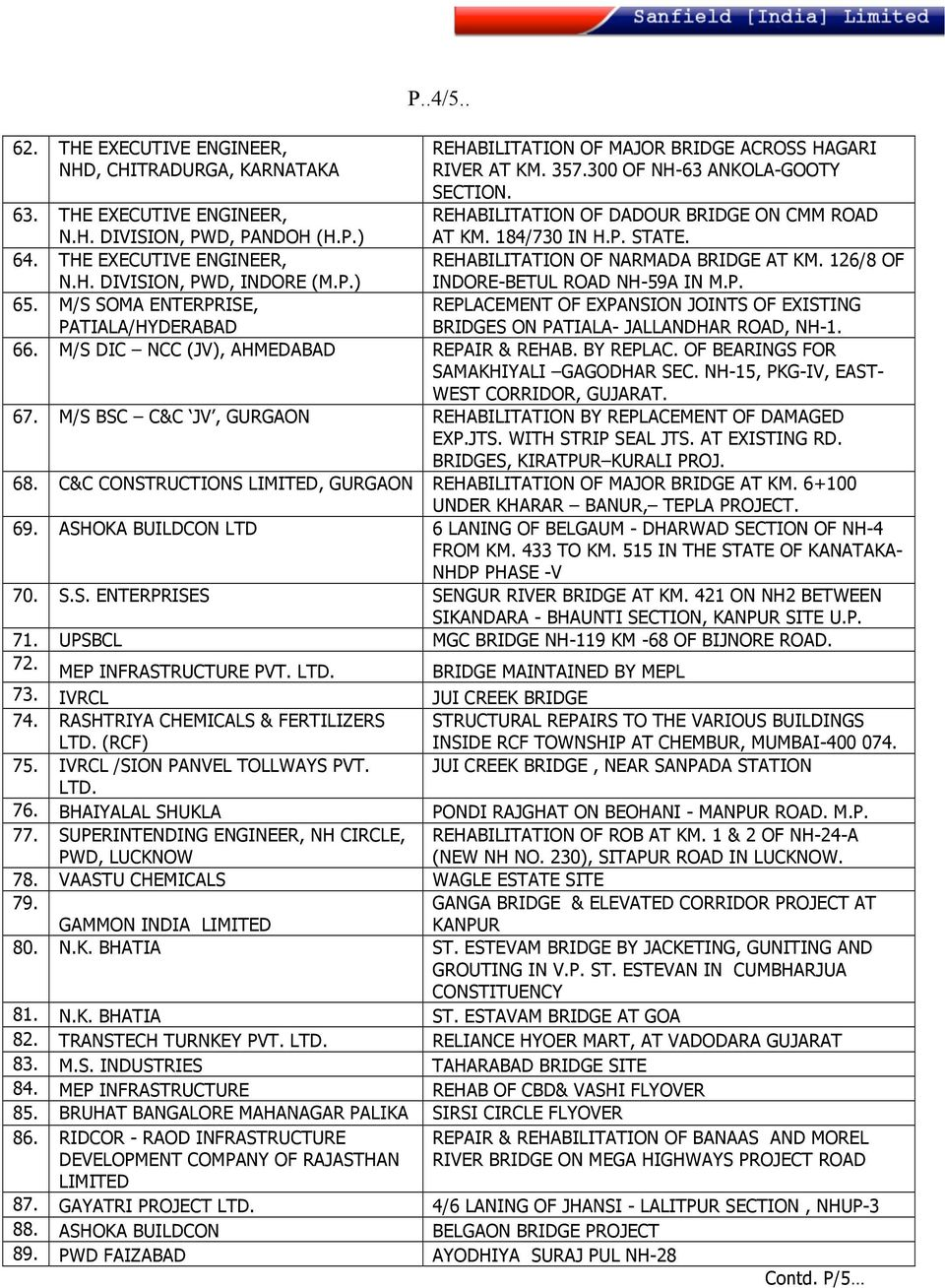 63. THE EXECUTIVE ENGINEER, N.H. DIVISION, PWD, PANDOH (H.P.) 64. THE EXECUTIVE ENGINEER, N.H. DIVISION, PWD, INDORE (M.P.) 65. M/S SOMA ENTERPRISE, PATIALA/HYDERABAD 66.