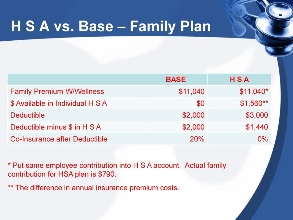 Individual H S A $0 $1,560** Deductible $2,000 $3,000 Deductible minus $ in H S A $2,000 $1,440