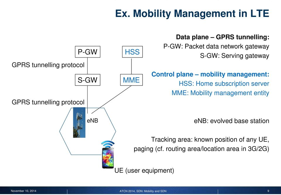management: HSS: Home subscription server MME: Mobility management entity : evolved base station