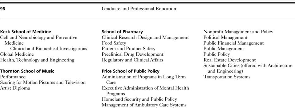 Preclinical Drug Development Regulatory and Clinical Affairs Price School of Public Policy Administration of Programs in Long Term Care Executive Administration of Mental Health Programs Homeland