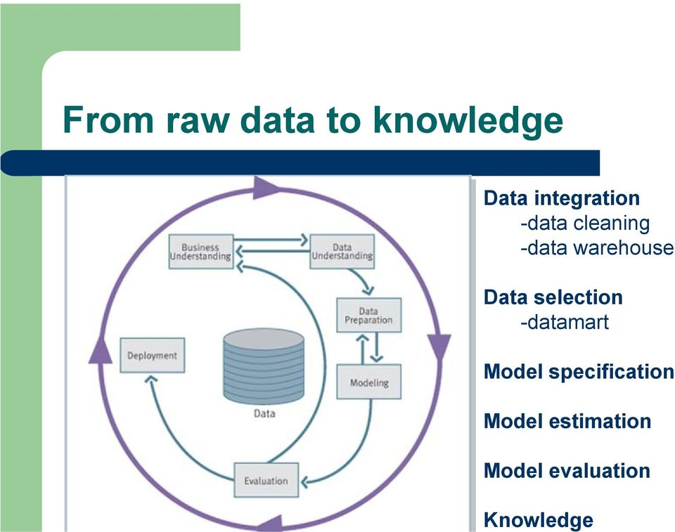 warehouse Data selection -datamart Model