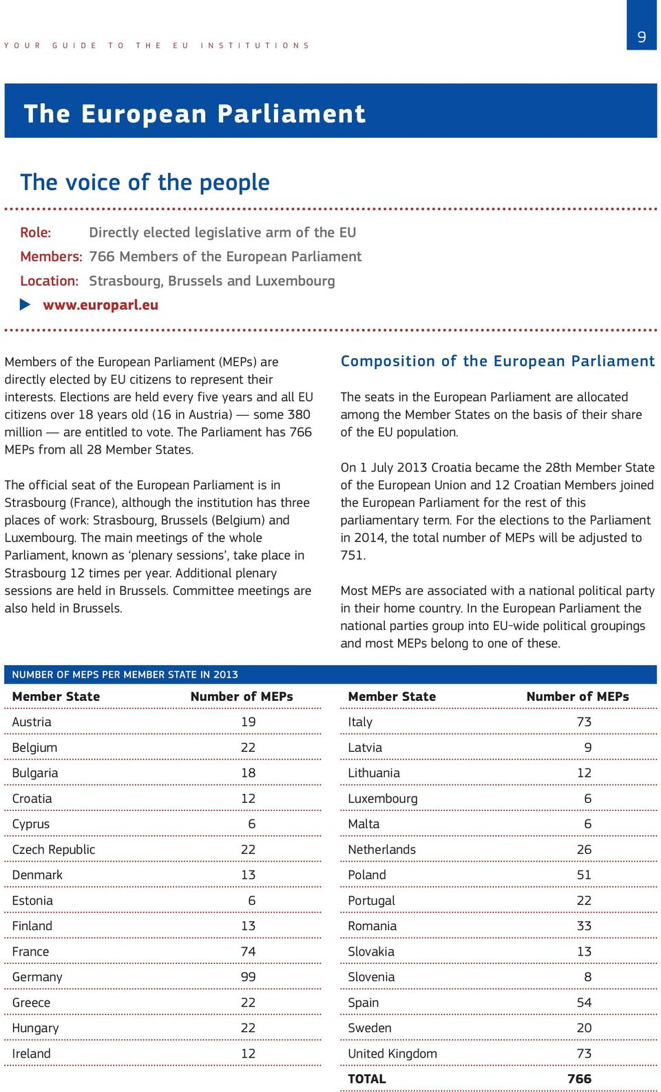 Elections are held every five years and all EU citizens over 18 years old (16 in Austria) some 380 million are entitled to vote. The Parliament has 766 MEPs from all 28 Member States.