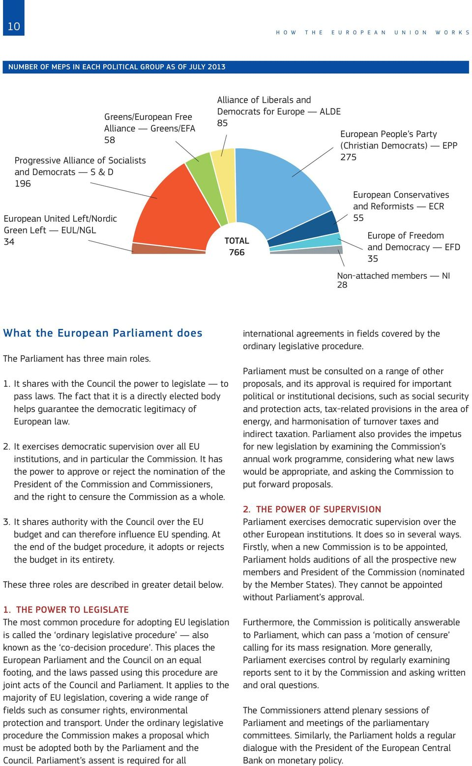 Conservatives and Reformists ECR 55 Europe of Freedom and Democracy EFD 35 Non-attached members NI 28 What the European Parliament does The Parliament has three main roles. 1.