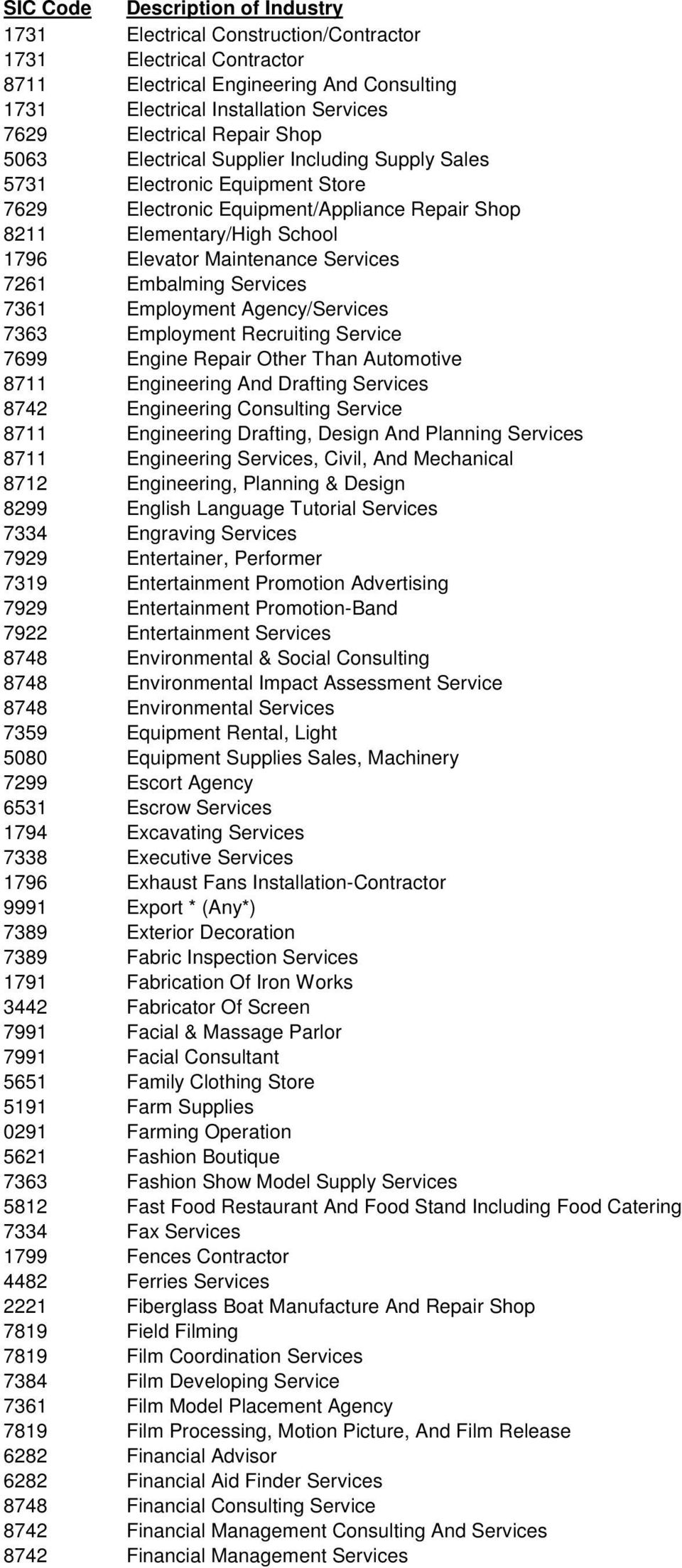 Services 7261 Embalming Services 7361 Employment Agency/Services 7363 Employment Recruiting Service 7699 Engine Repair Other Than Automotive 8711 Engineering And Drafting Services 8742 Engineering