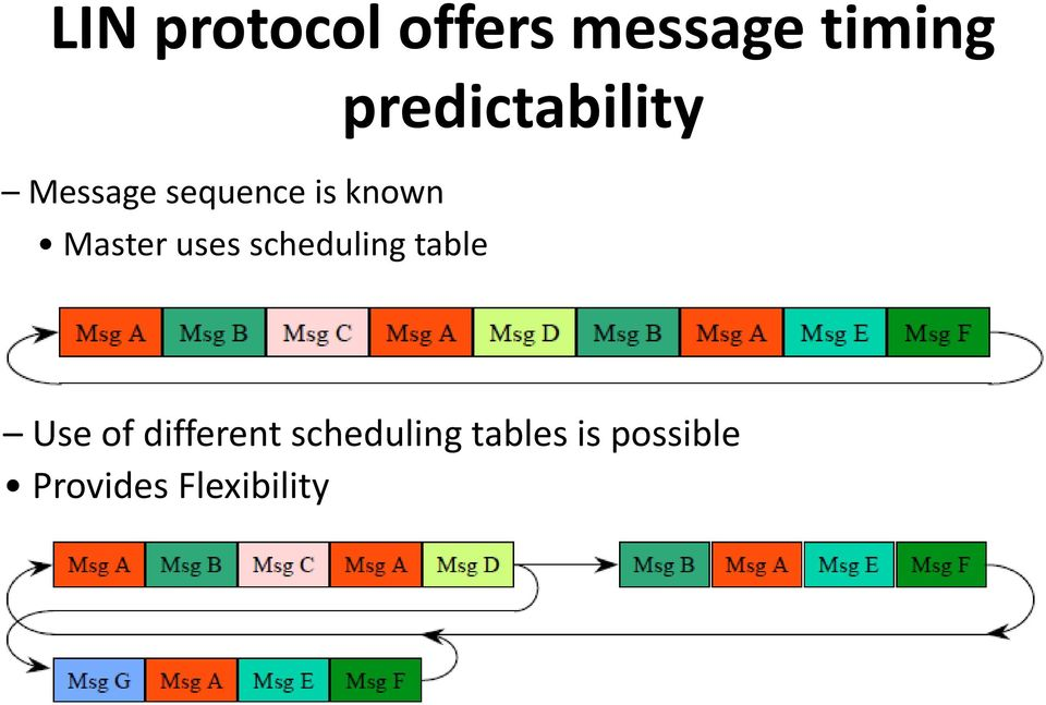 Master uses scheduling table Use of