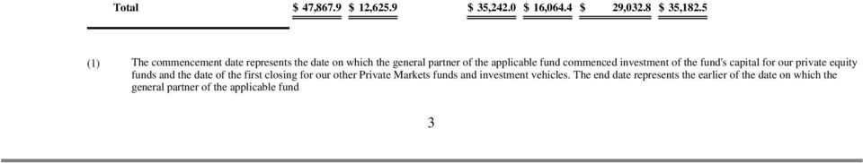 investment of the fund's capital for our private equity funds and the date of the first closing for our other
