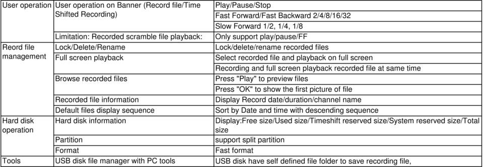 "Lock/delete/rename recorded files Select recorded file and playback on full screen Recording and full screen playback recorded file at same time Press ""Play"" to preview files Press ""OK"" to show the"