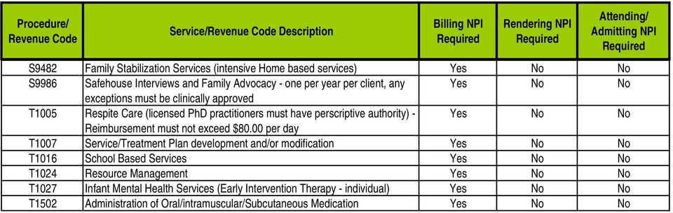 practitioners must have perscriptive authority) - Reimbursement must not exceed $80.