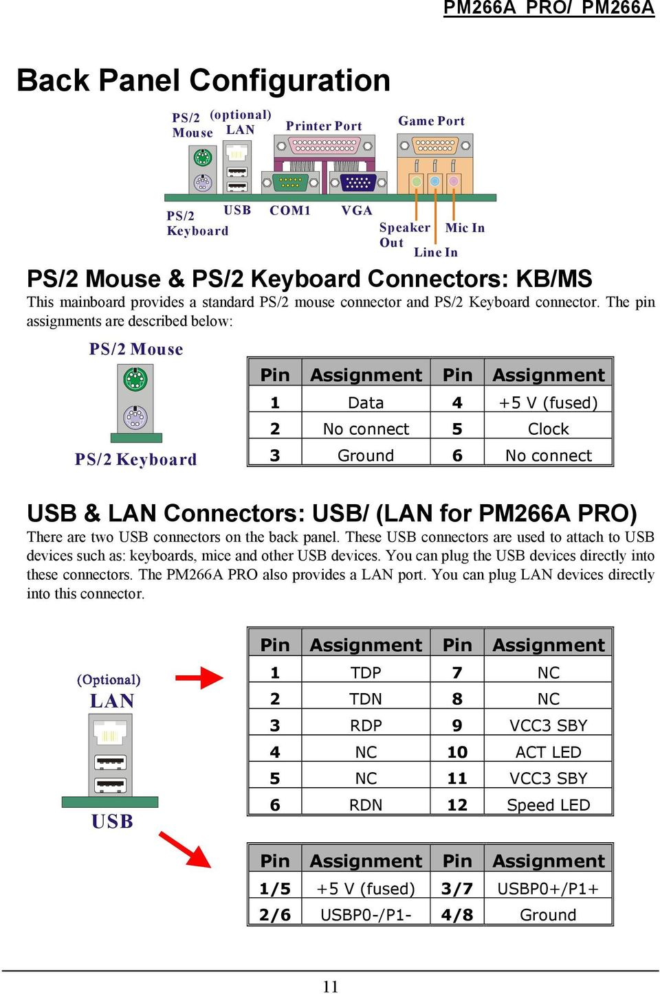 The pin assignments are described below: PS/ Mouse PS/ Keyboard PS/ USB Keyboard COM VGA Speaker Mic In Out Line In Pin Assignment Pin Assignment Data 4 +5 V (fused) No connect 5 Clock 3 Ground 6 No