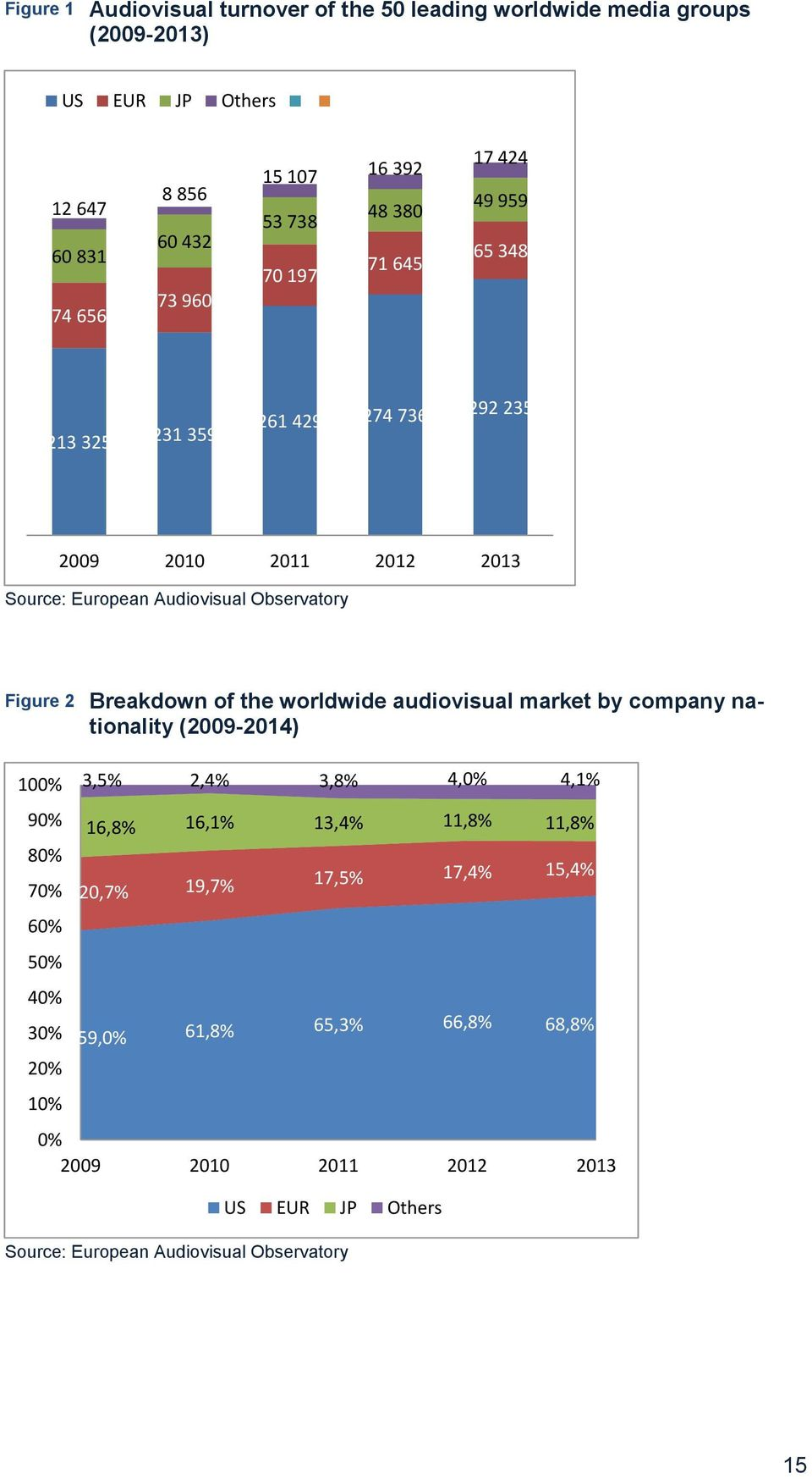 Breakdown of the worldwide audiovisual market by company nationality (2009-2014) 100% 90% 80% 70% 60% 50% 40% 30% 20% 10% 3,5% 2,4% 3,8% 4,0% 4,1% 16,8% 16,1%