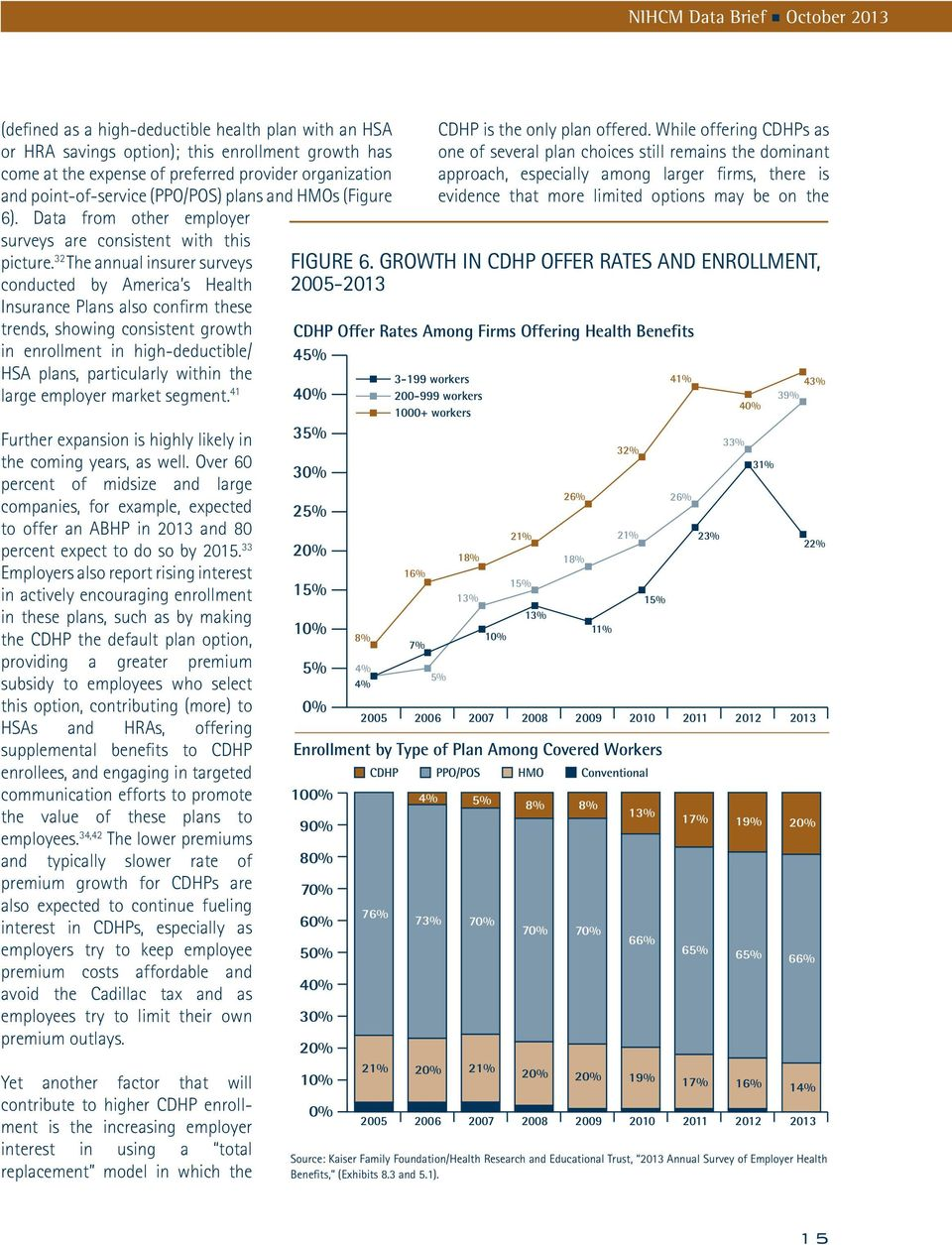 32 The annual insurer surveys conducted by America s Health Insurance Plans also confirm these trends, showing consistent growth in enrollment in high-deductible/ HSA plans, parti cularly within the